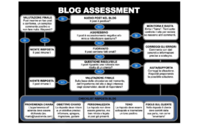 Dell-Web-Blog