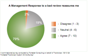 Forrester-survey-response-to-bad-review-reassures-me