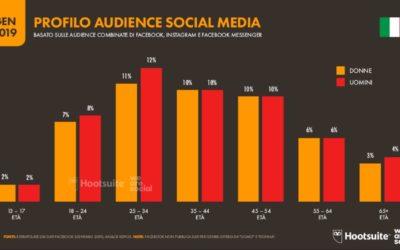 We Are Social  2019: situazione digital in Italia